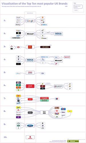 Top 10 UK Brands 2007 Visualisation