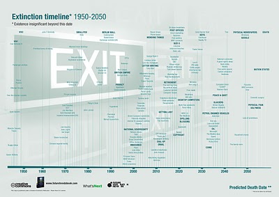 The Extinction Timeline 1950-2050
