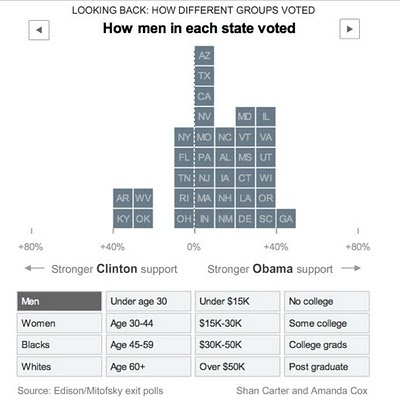 Democratic Party Voting Margins