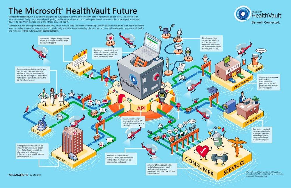 Microsoft HealthVault Xplaned infographic