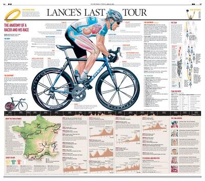 Lance's Last Tour infographic