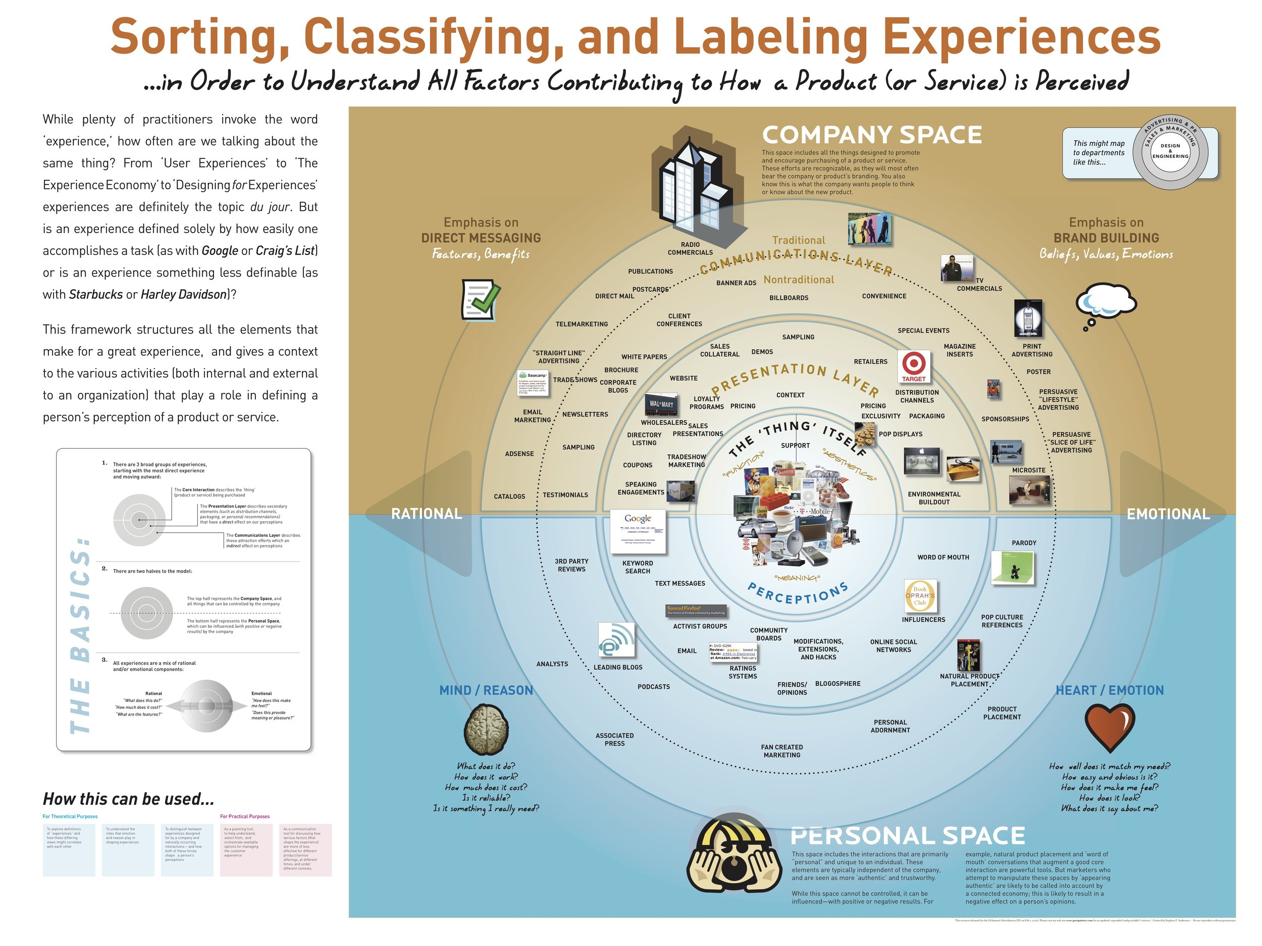 Classifying Experiences infographic