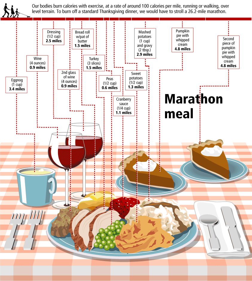 The Marathon Meal infographic