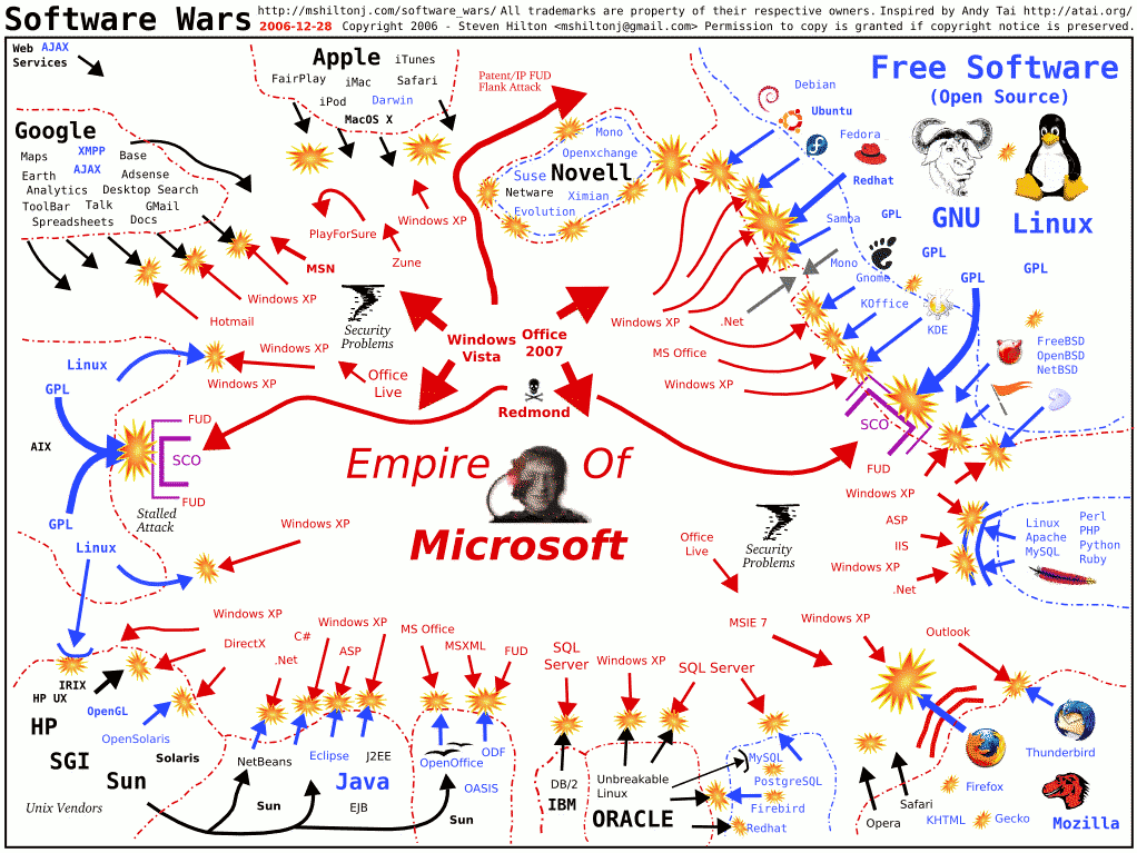 The Software Wars