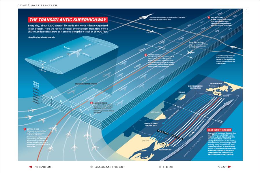 The Transatlantic Superhighway infographic