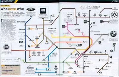 Who Owns the Car Companies? infographic