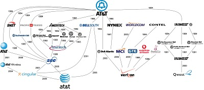 AT&T: A History infographic