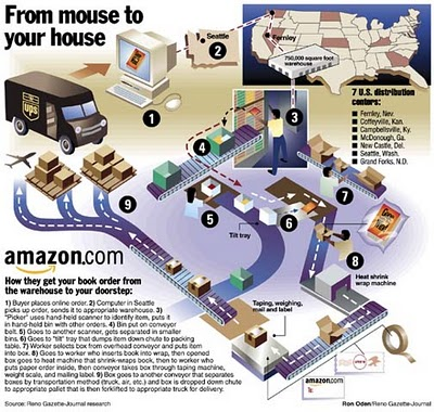 The Amazon System infographic