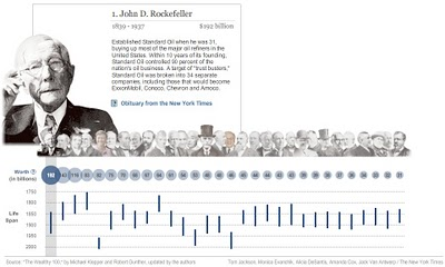 The Wealthiest Americans Ever infographic