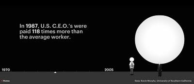 Executive Salary Comparison