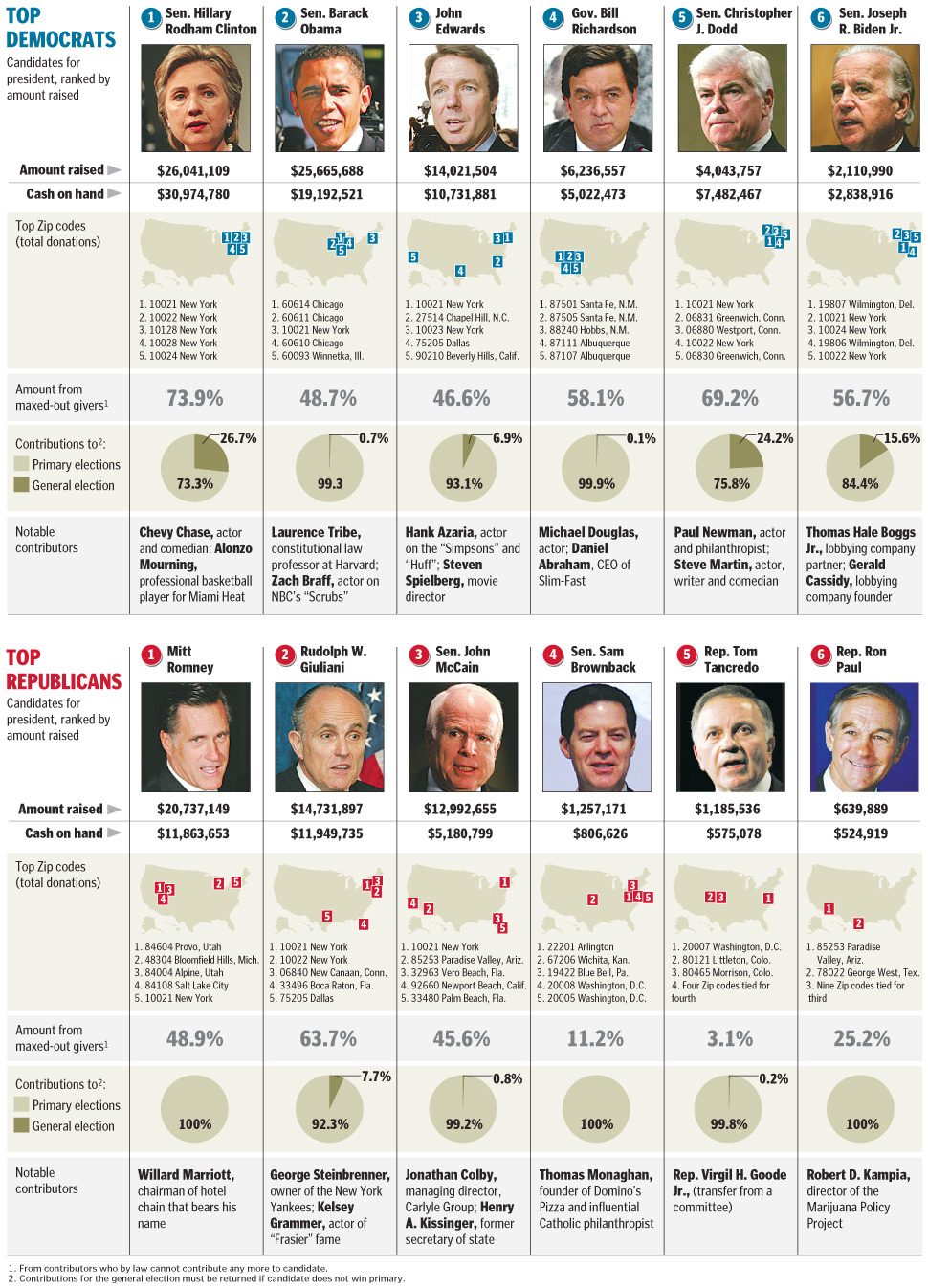 Top Presidential Contributions 1Q