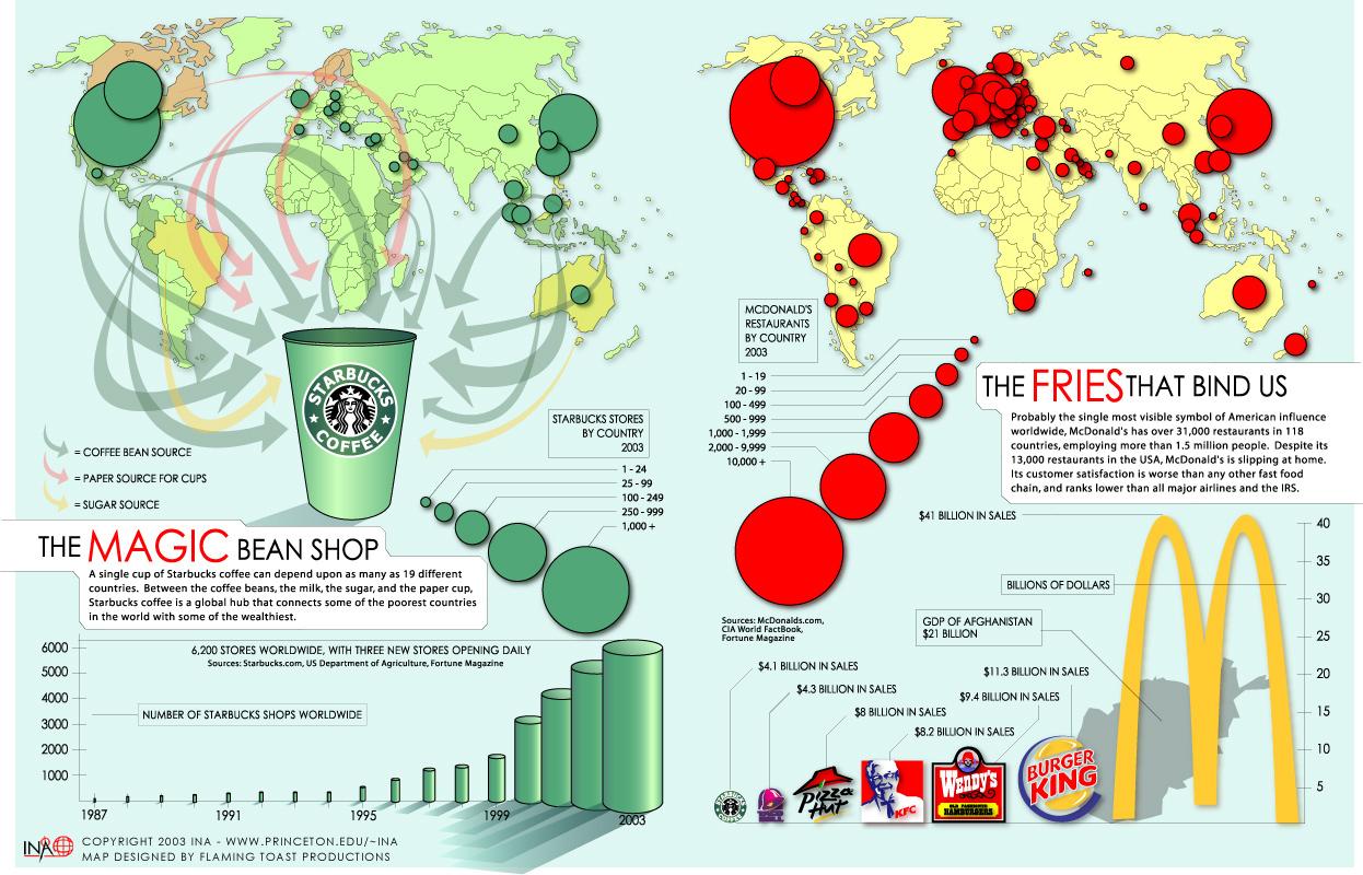 Starbucks vs. McDonalds infographic