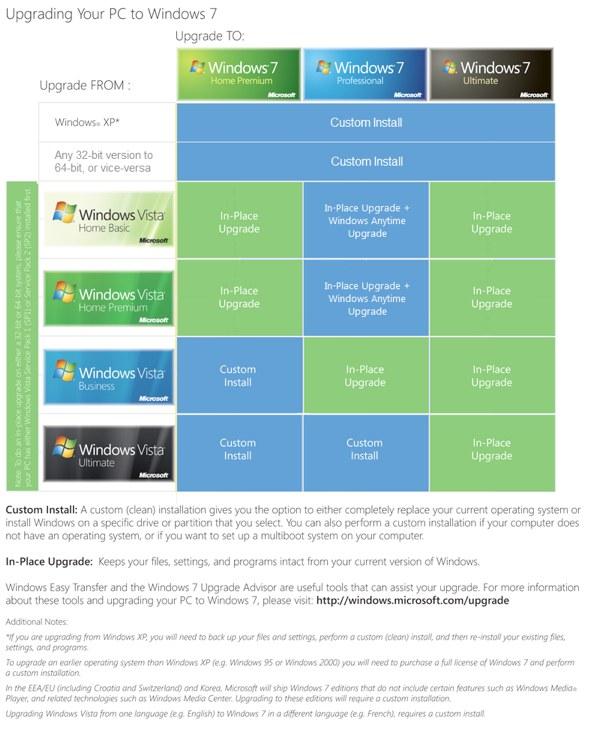 Microsoft Windows 7 Upgrade Chart redesign from Ed Bott