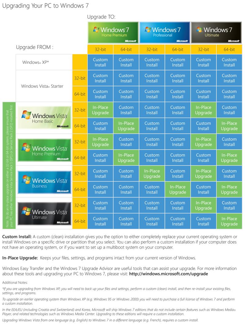 Official Microsoft Widows 7 Upgrade Chart