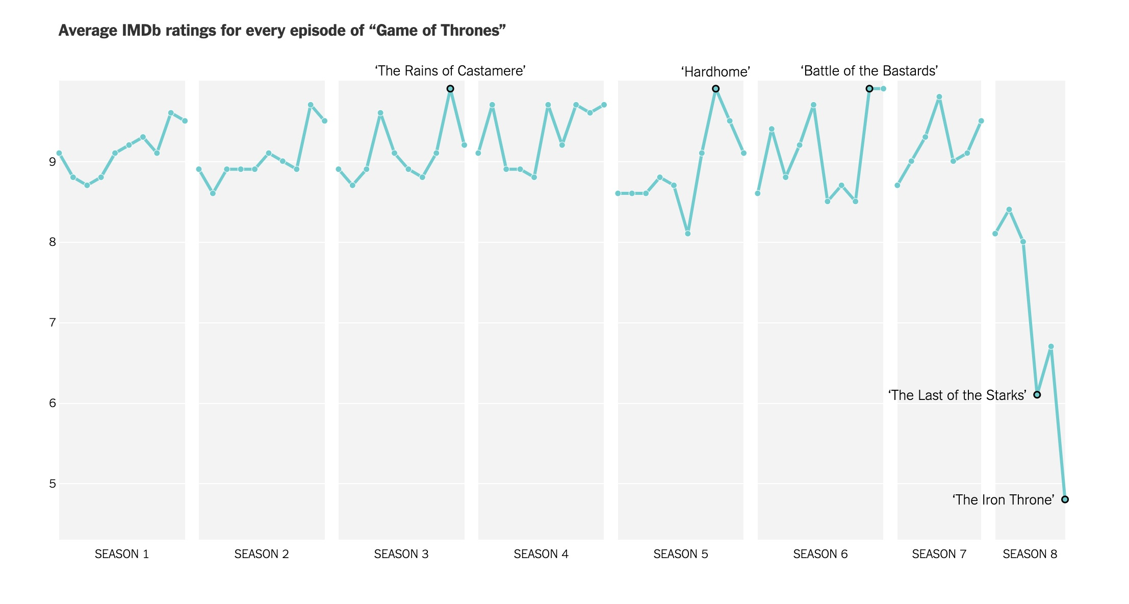 Visualizing How Fans Rated the Last Season of Game of Thrones