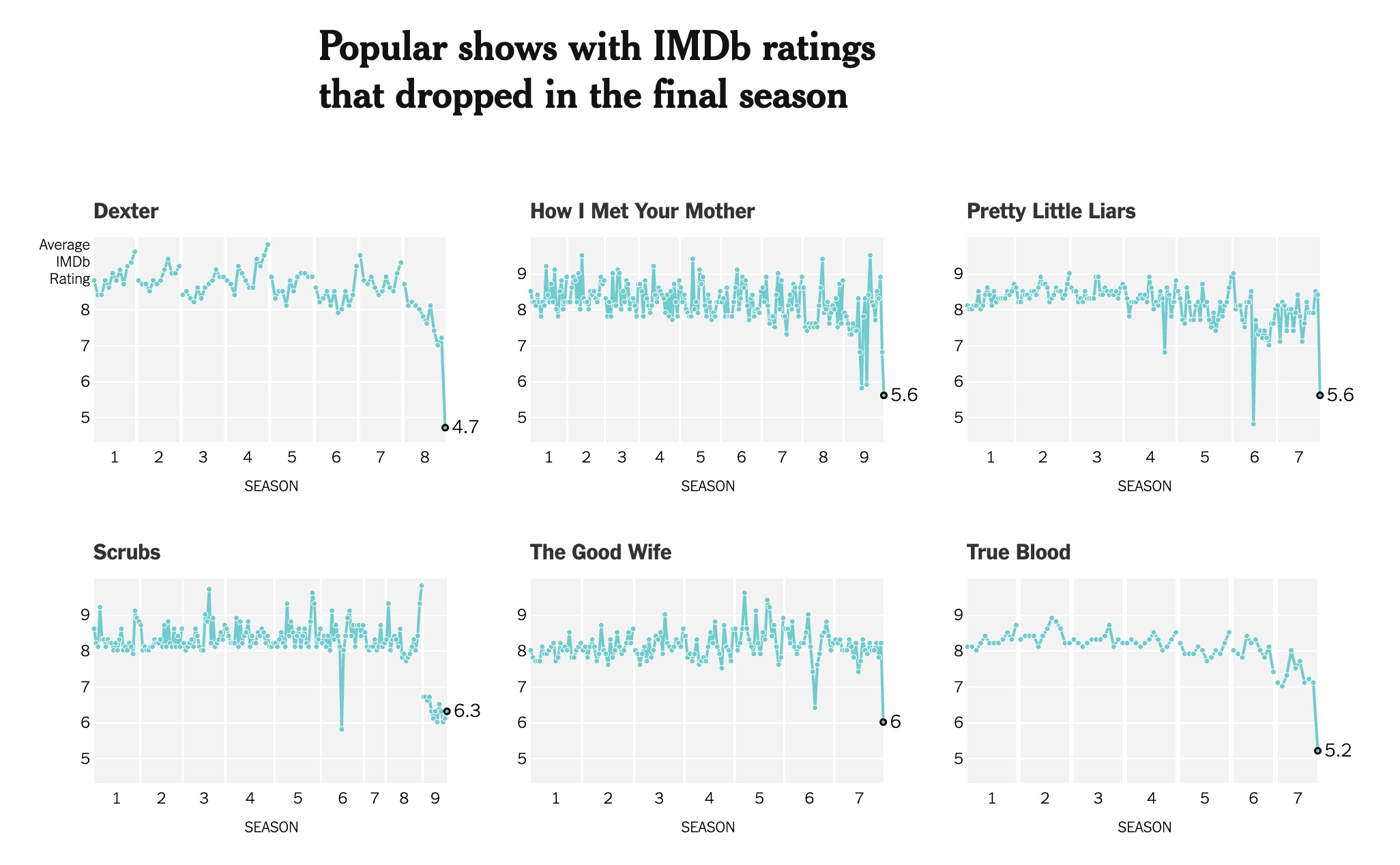 Popular shows with IMDb ratings that dropped in the final season