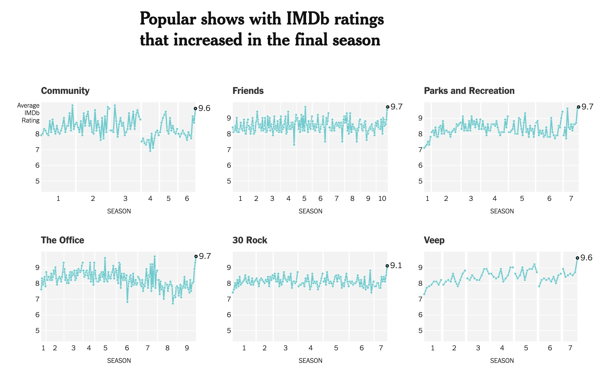 Popular shows with IMDb ratings that increased in the final season