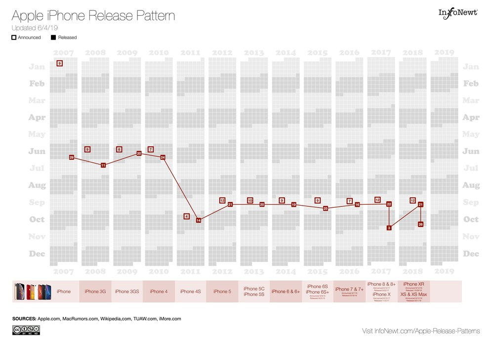 Visualizing Apple Product Release Patterns (2019 Update)