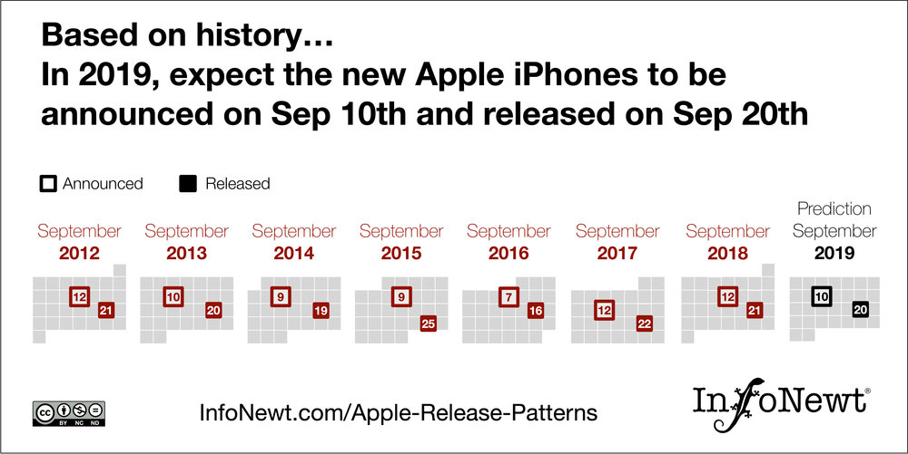 Visualizing Apple Product Release Patterns (2019 Update ...