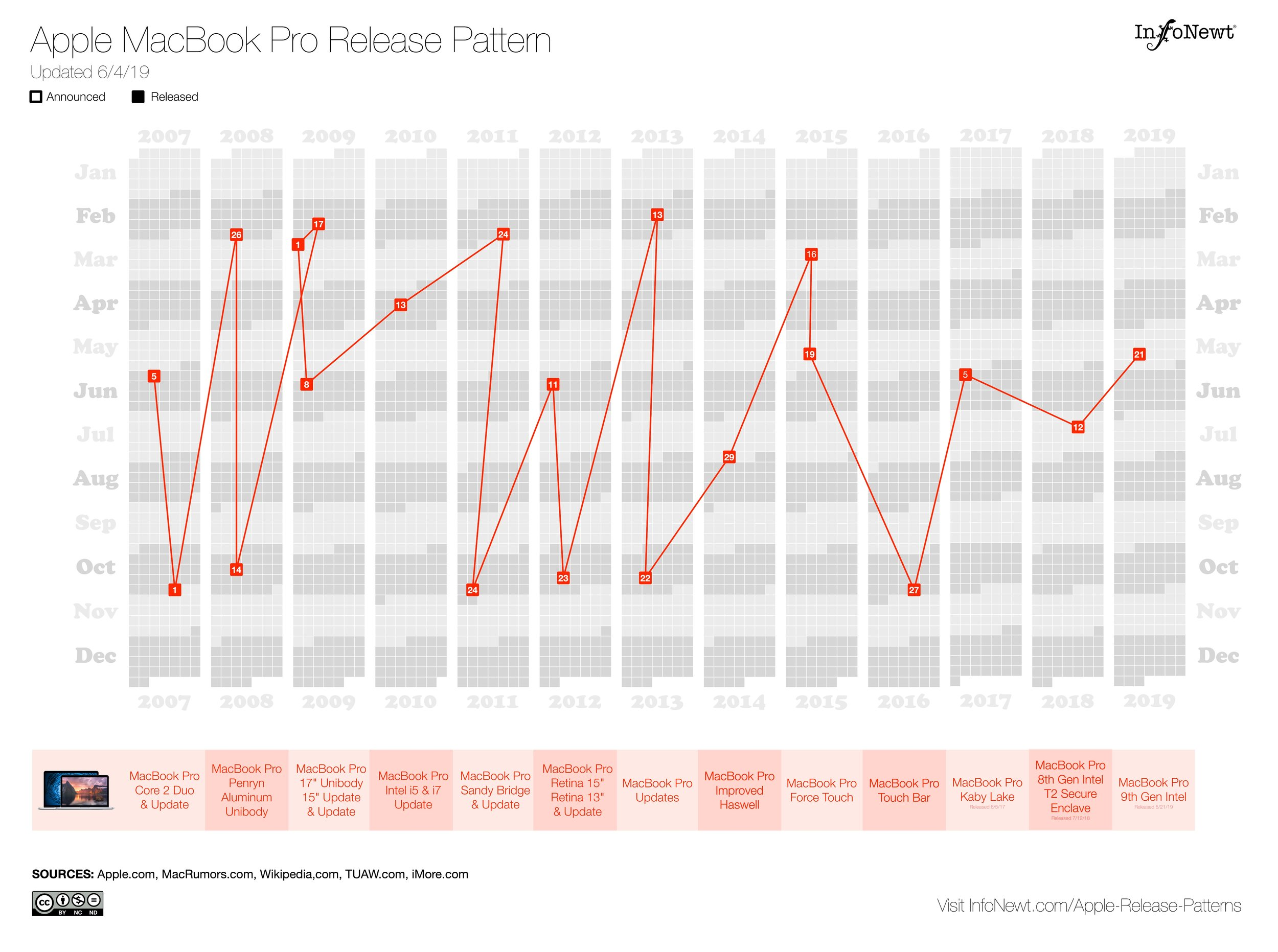 Apple MacBook Pro Release Pattern