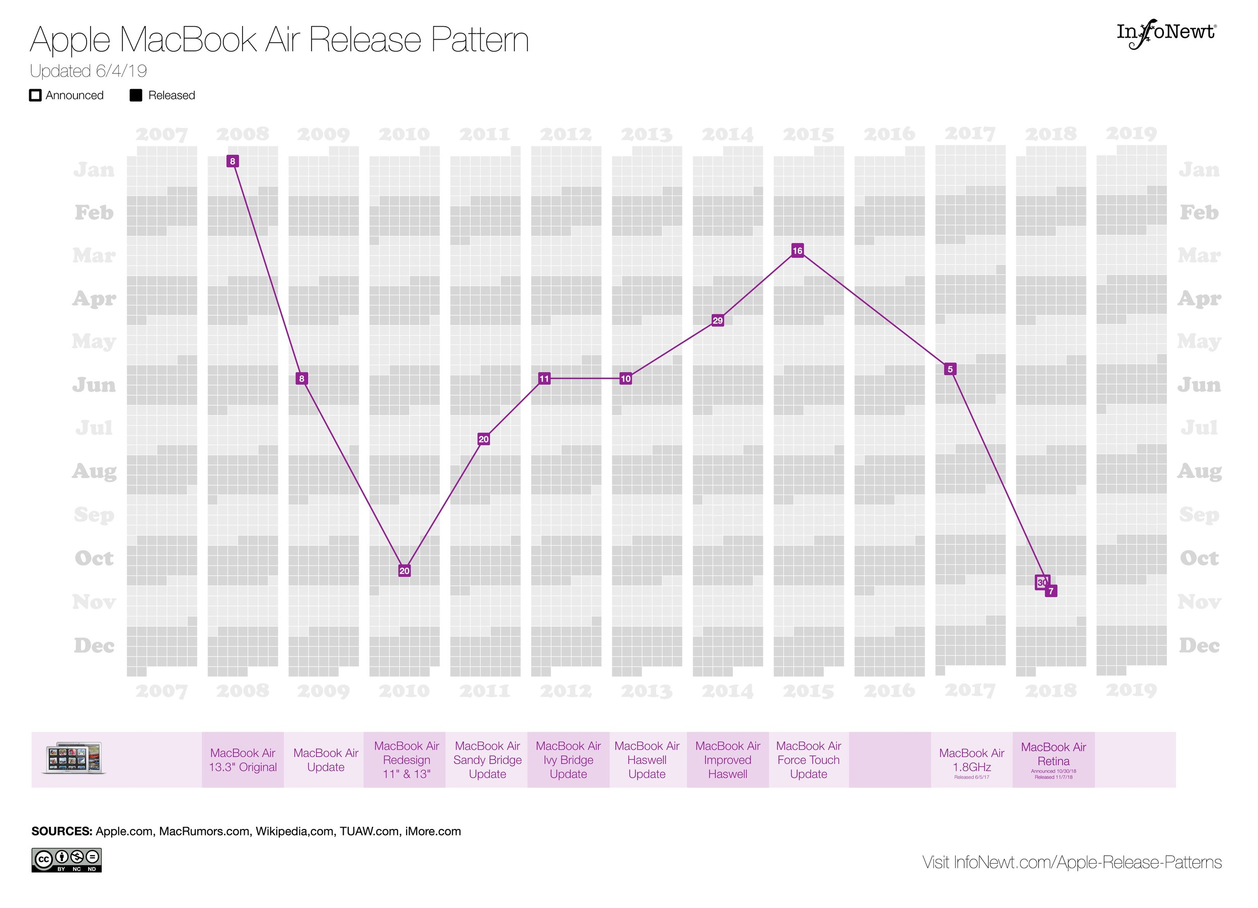 Apple MacBook Air Release Pattern