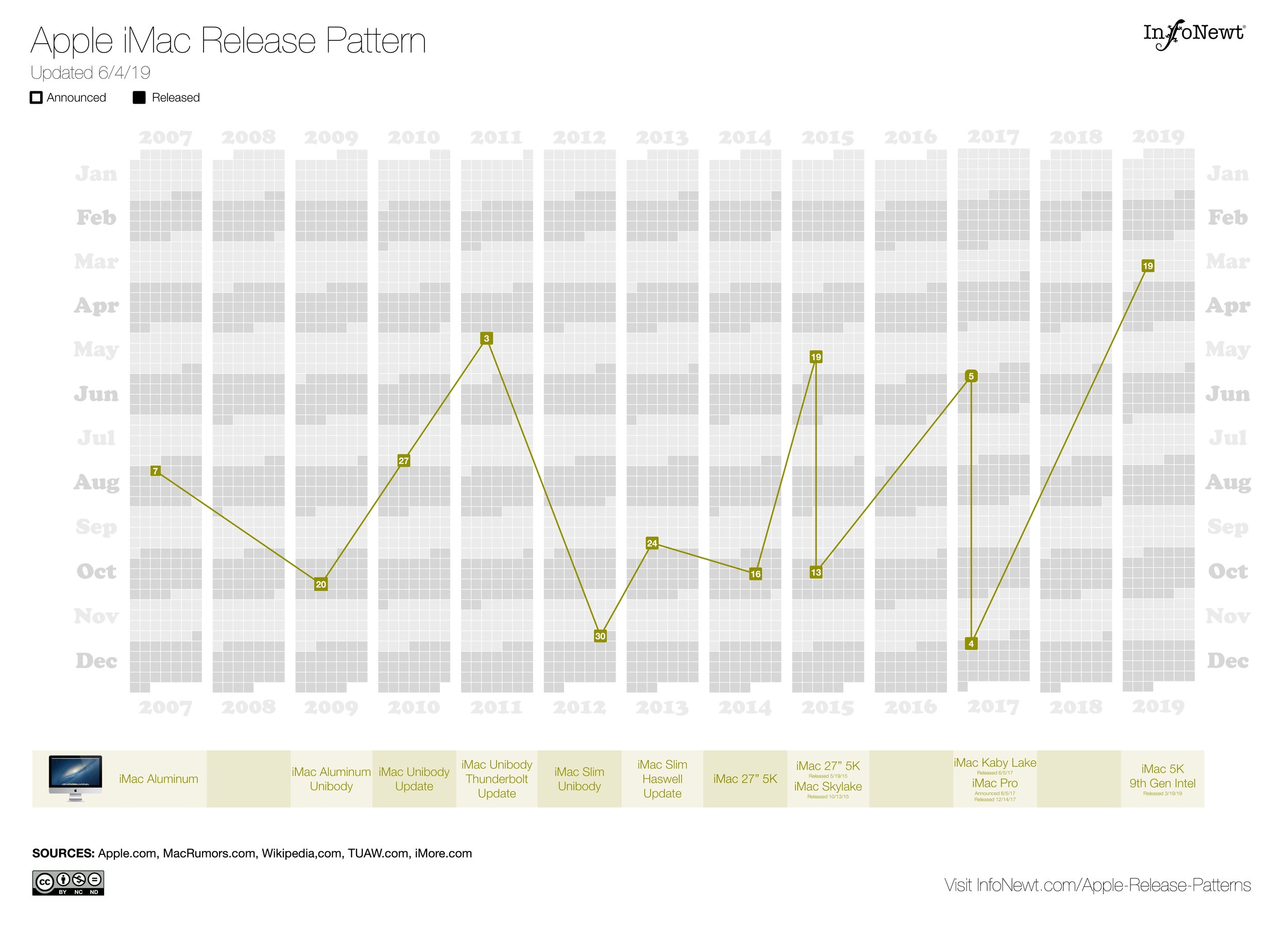 Apple iMac Release Pattern