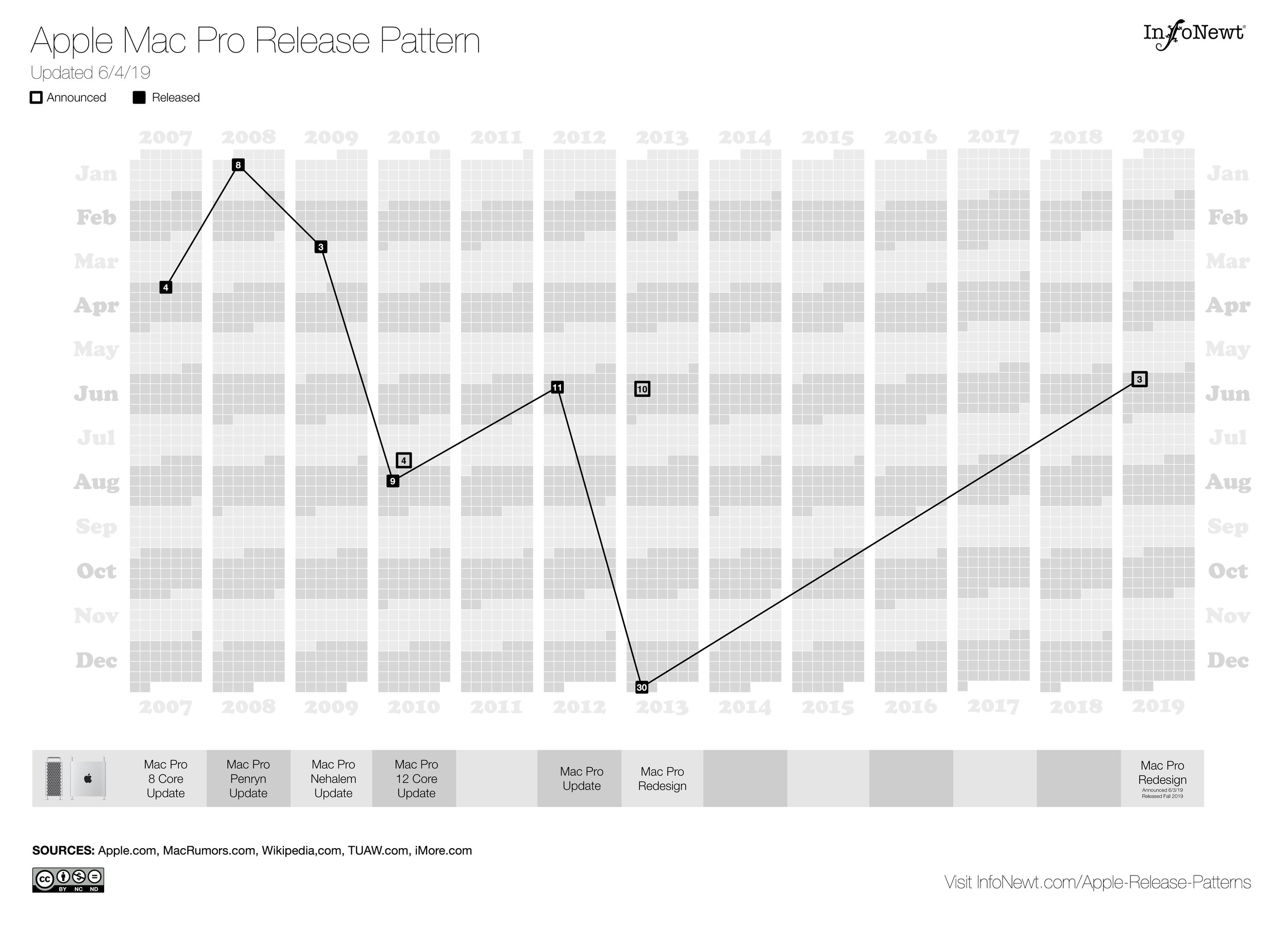 Apple Mac Pro Release Pattern