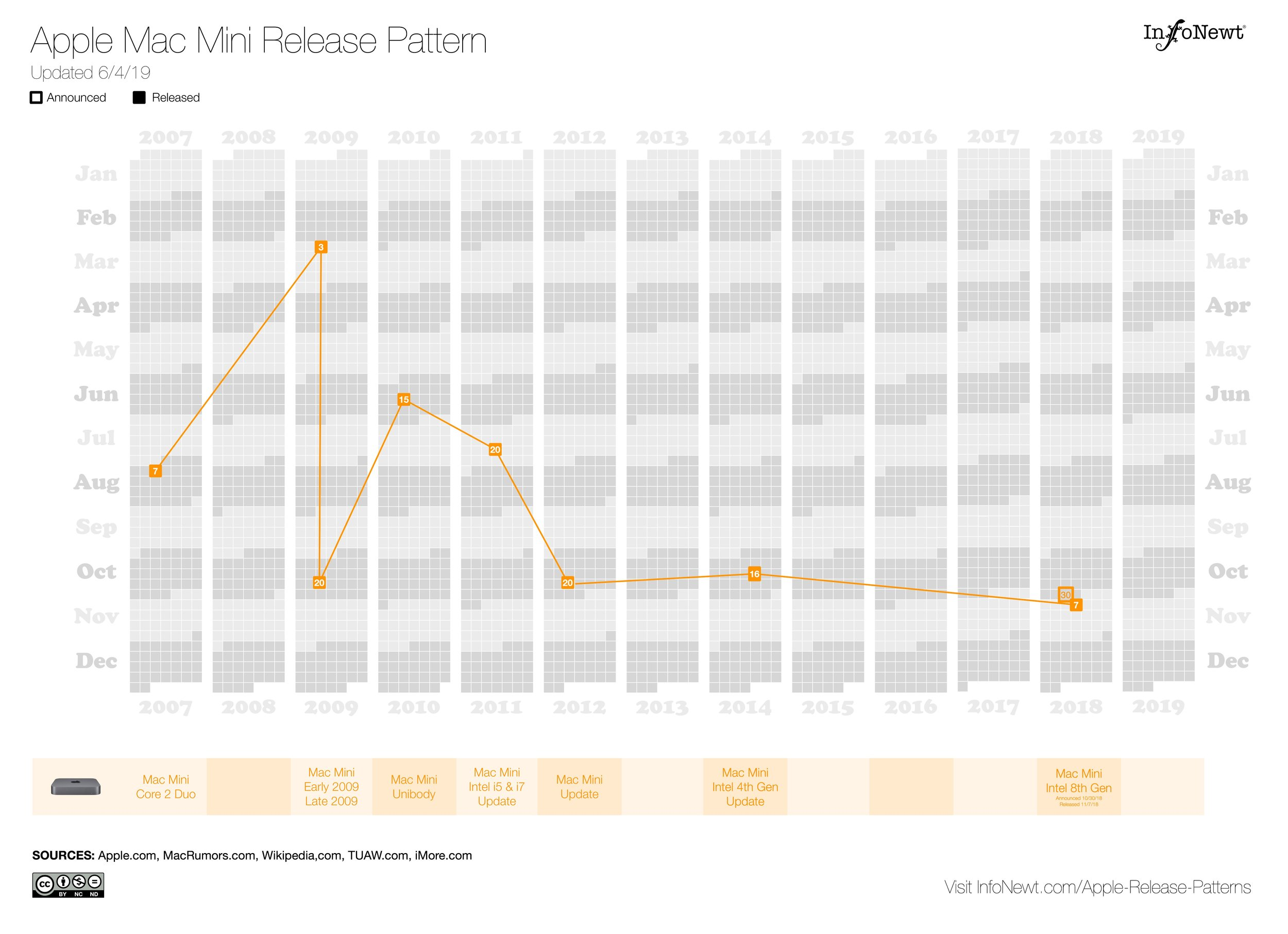 Apple Mac Mini Release Pattern
