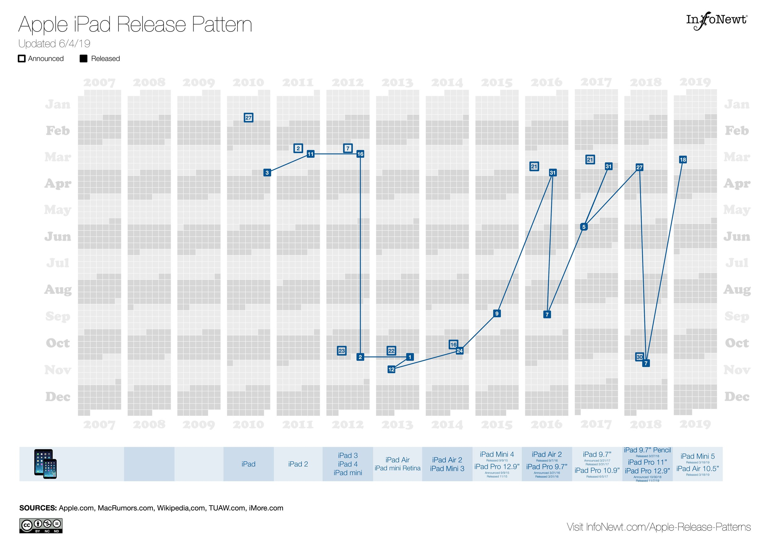 Apple iPad Release Pattern