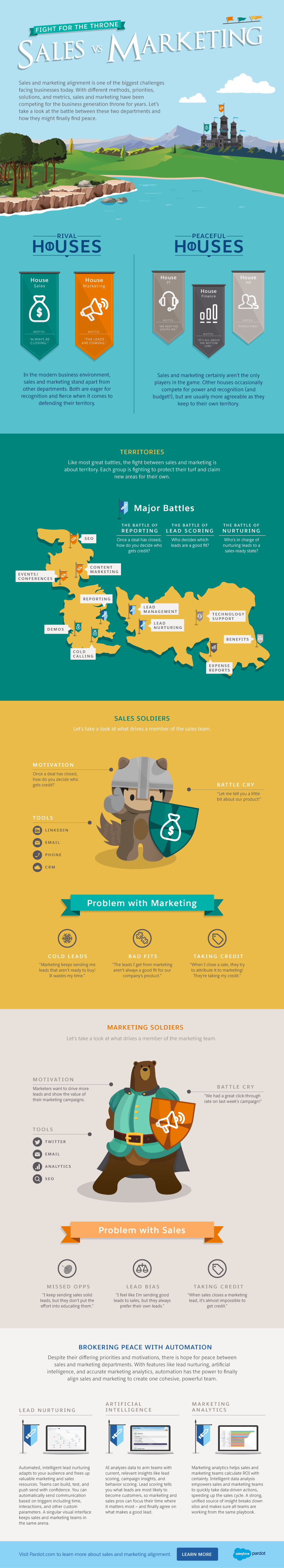 Fight for the Throne: Sales vs. Marketing