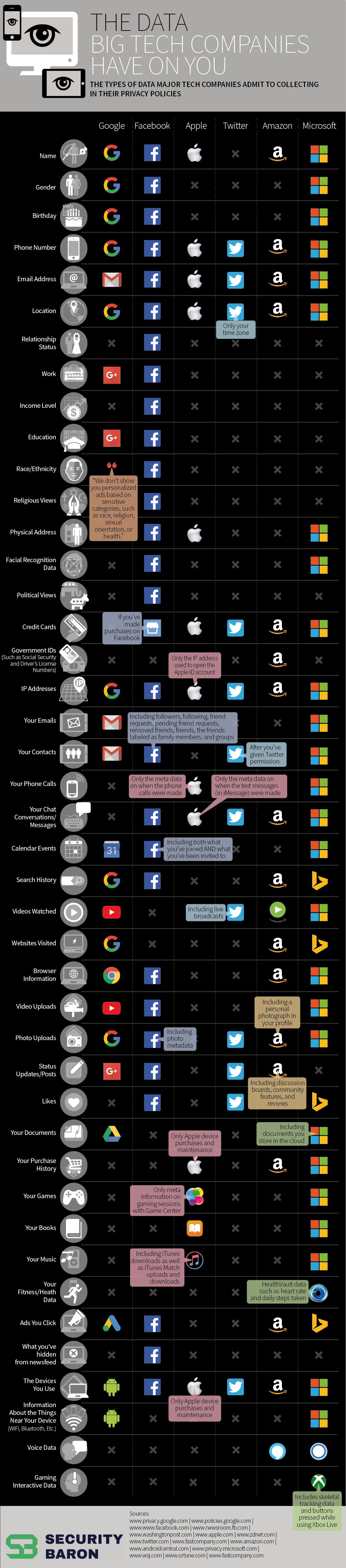 What Does Big Tech Know About You? Basically Everything infographic