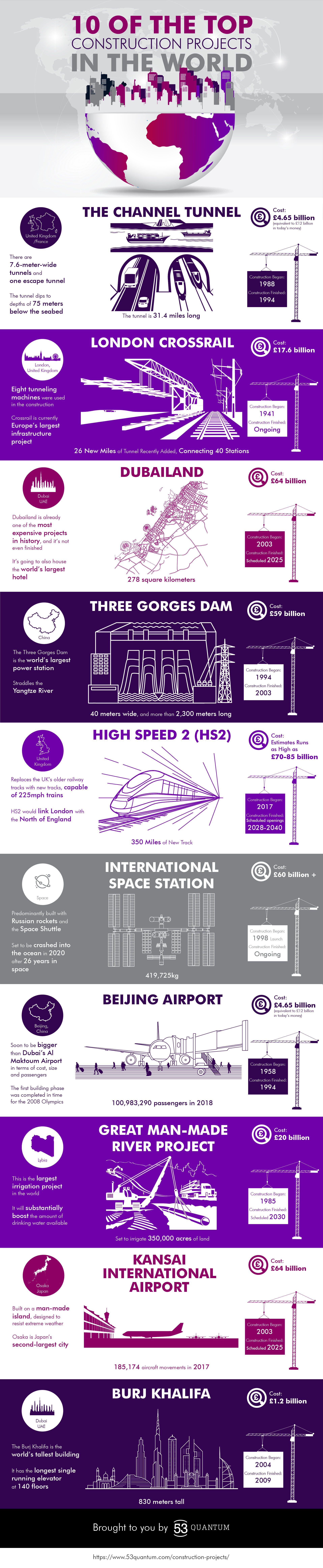 Top Construction Projects in the World infographic