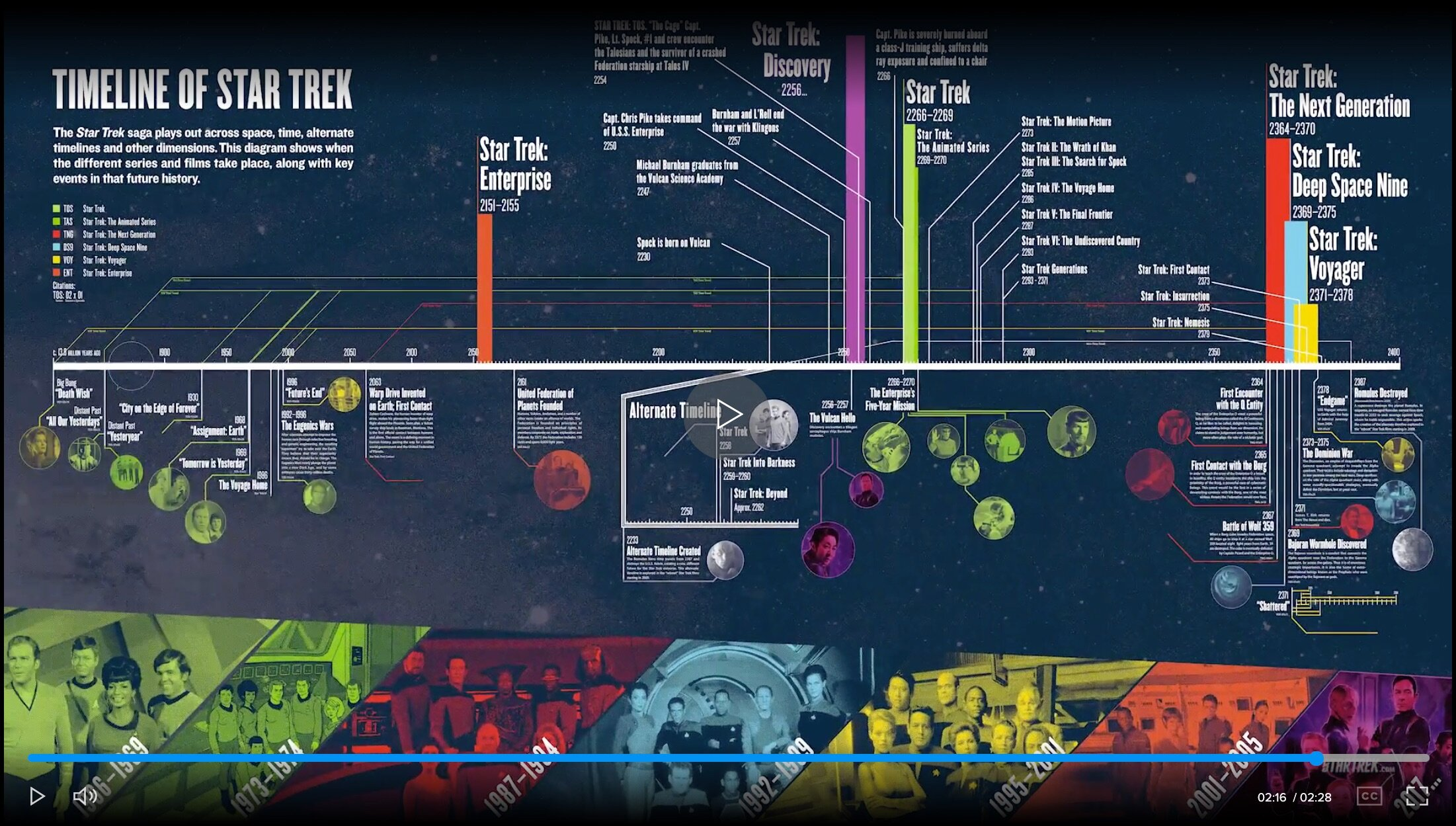 Timeline of Start Trek Part 1 Video Infographic