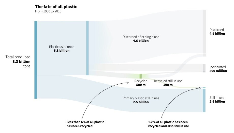 The Fate of All Plastic Sankey Diagram