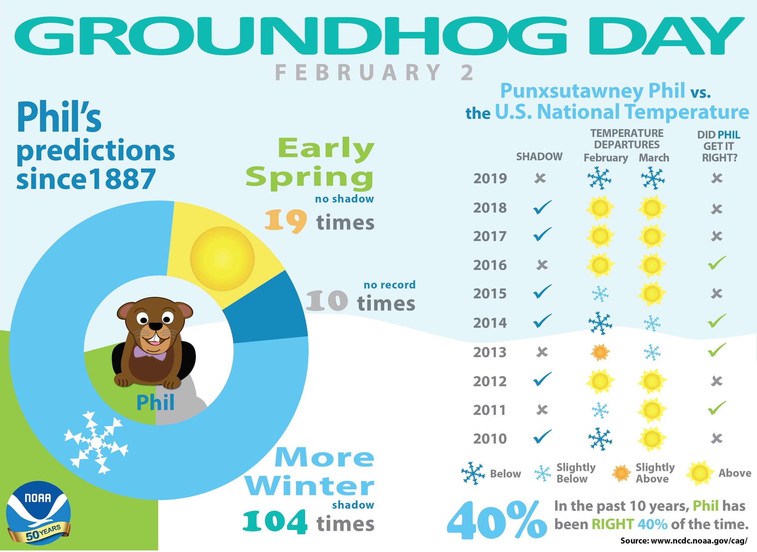 Punxsutawney Phil vx. the National Weather Service infographic
