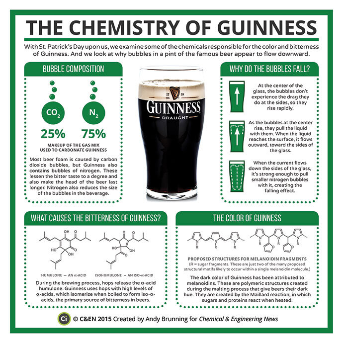The Chemistry of Guinness infographic