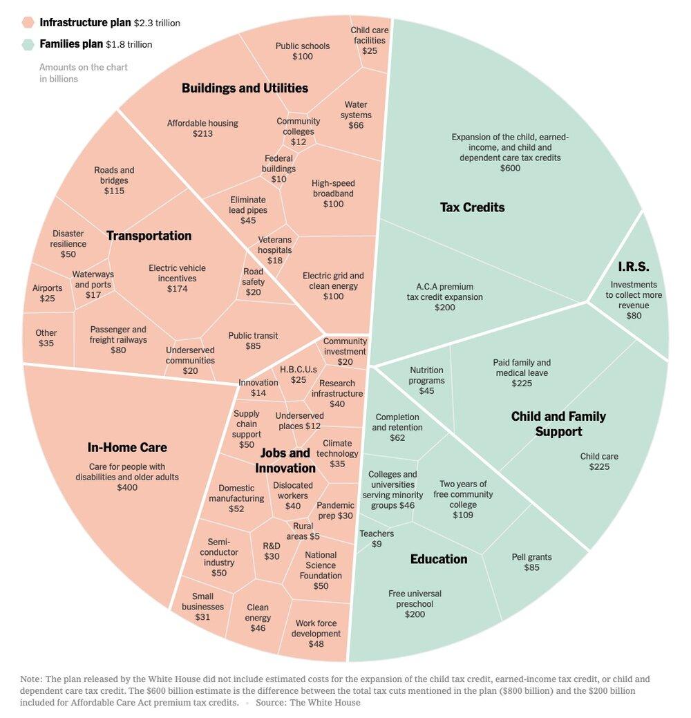 Biden's $4 Trillion Economic Plan, in One Chart