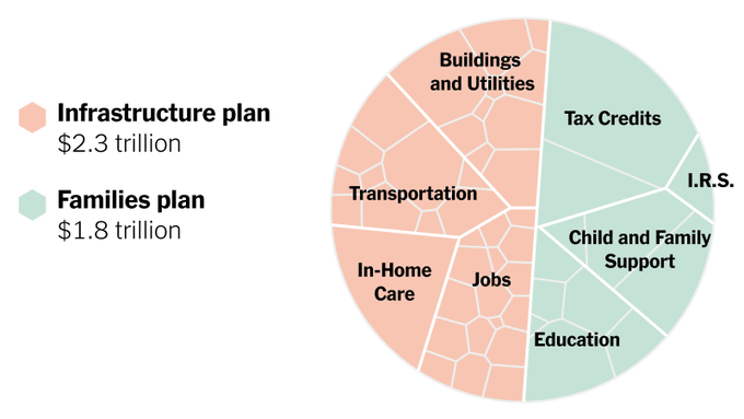 Heres-President-Bidens-Infrastructure-and-Families-Plan-in-One-Chart-The-New-York-Times-thumbnail.png
