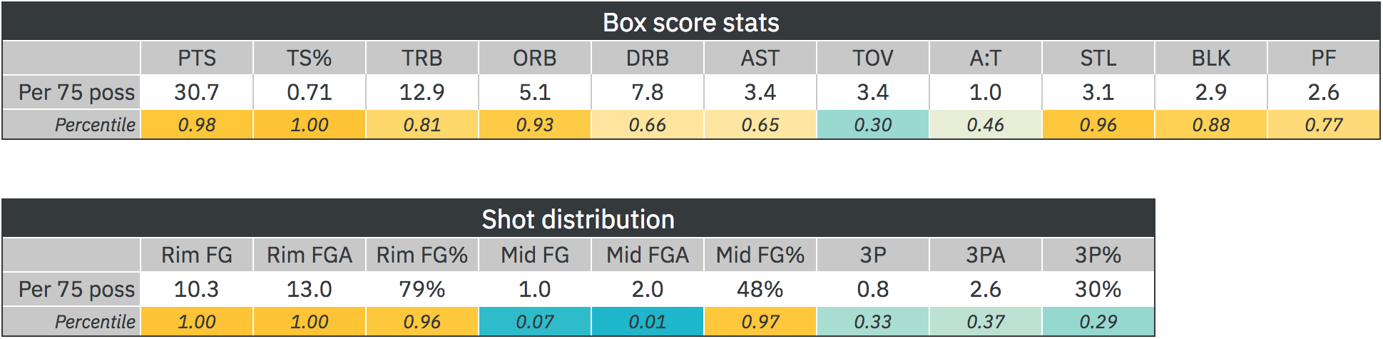 zion-stats.png
