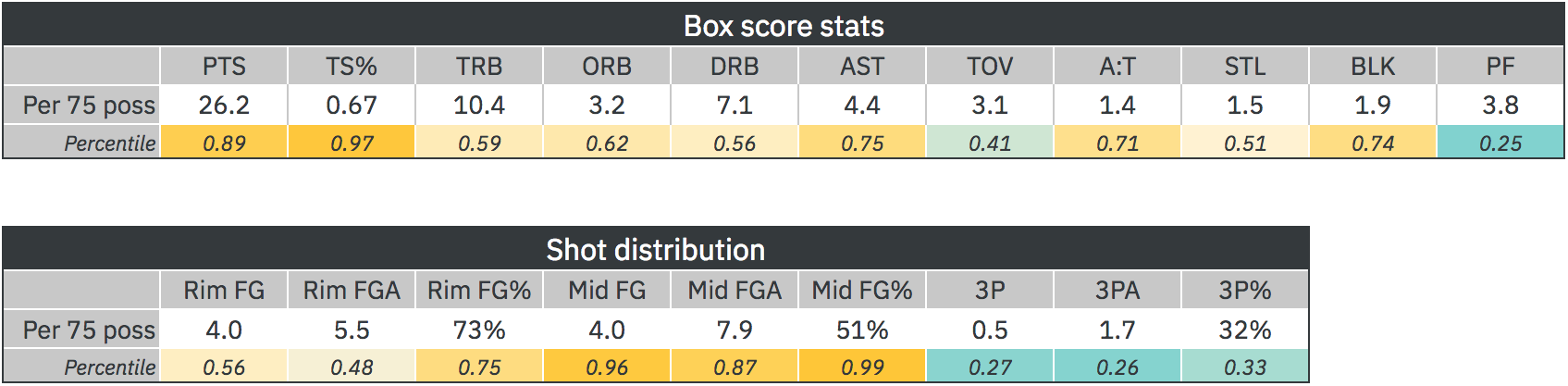 grant-williams-stats.png