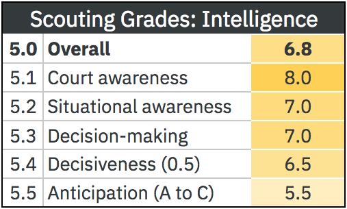grant-williams-grades-5.png