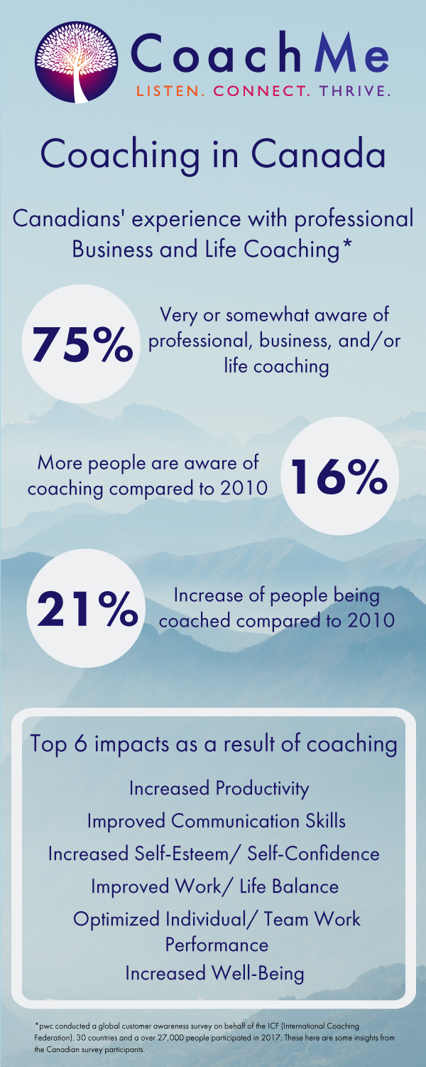 Coaching in Canada - Coaching Infographic - International Coaching Federation Survey - CoachMe Vancouver