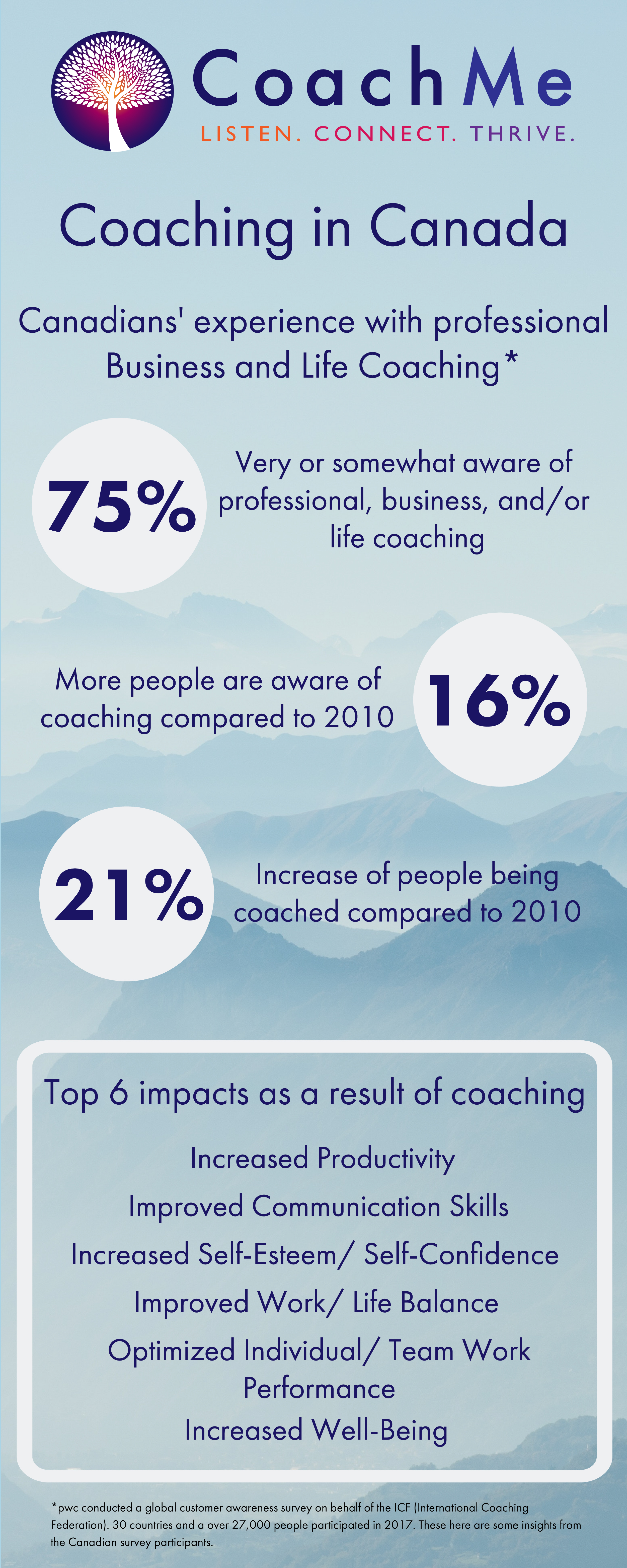 Coaching in Canada - International Coaching Federation ICF Survey - Coaching Community - CoachMe Vancouver