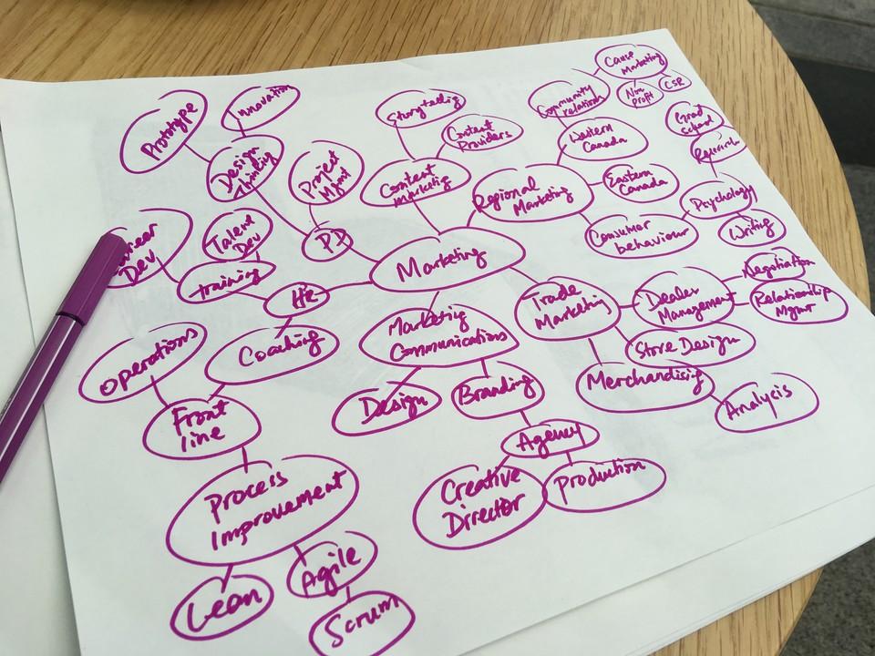 Coaching Skills - Coaching vs Training - Mind Mapping - CoachMe Vancouver