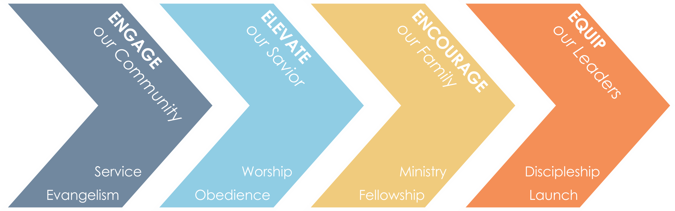 discipleship process.png