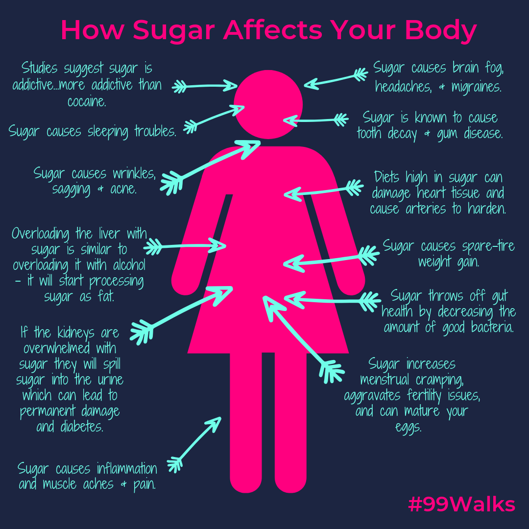 Sugar Infographic.png