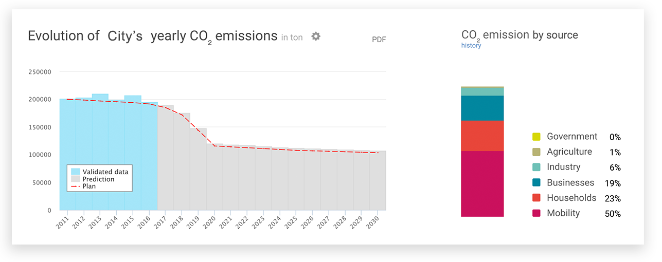 - Qualitative data shows your city's historical and projected emission by taking your measures and actions into account. Check the prediction for the future. Will your city reach its CO2 target?💡 Our tipInvite team members and relevant parties in different sectors to your plan. Add the right person responsible for each action to collaborate and reach your intended goal.
