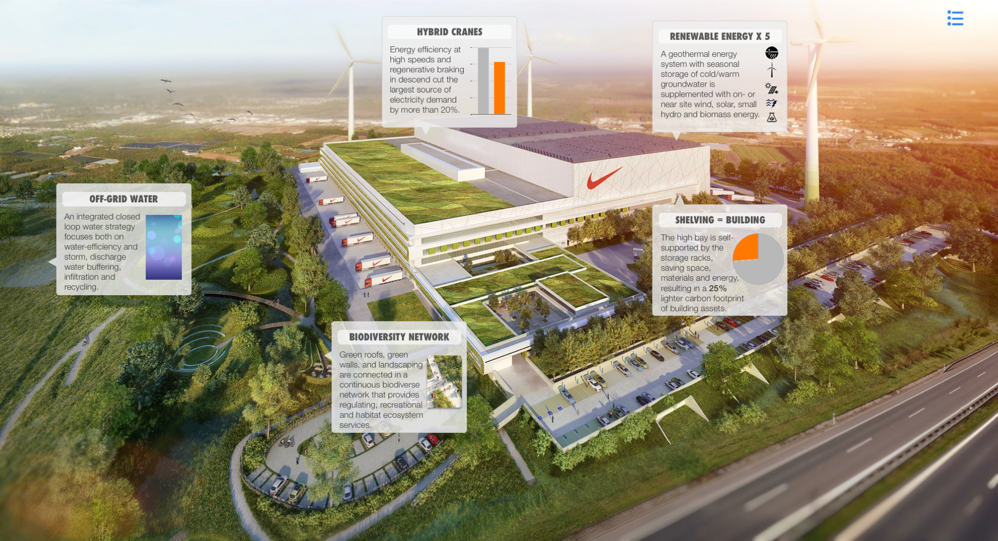 The new distribution centre and all its sustainable implementations