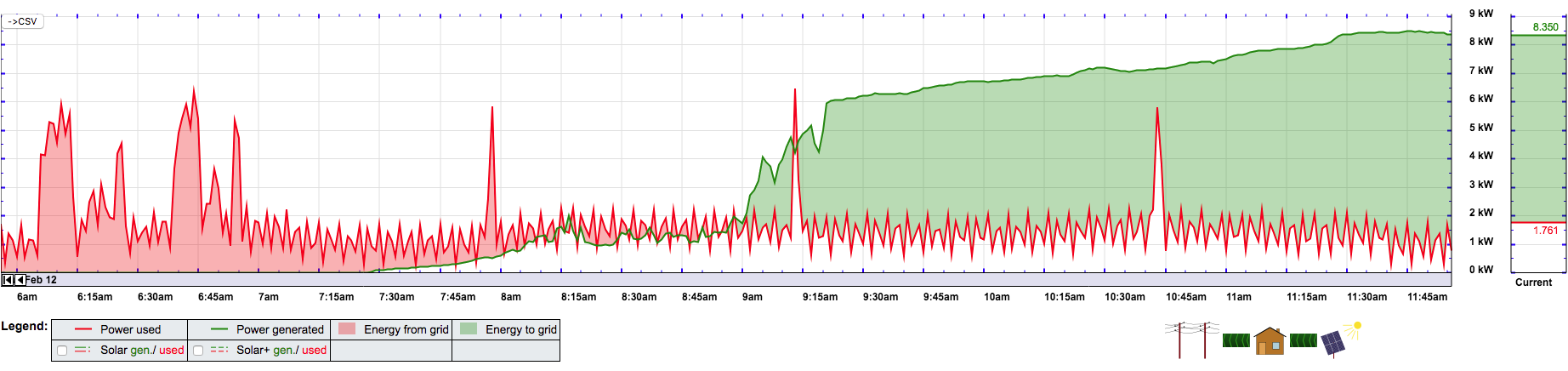 Solar-Lightgauge data monitoring over a 6 hour period