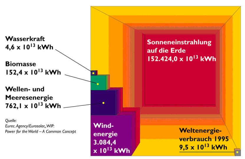 Grafik_Weltenergieverbrauch.png
